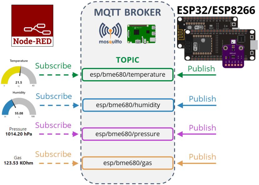 ESP32 ESP8266 NodeMCU Project Overview MQTT Publish BME680 Temperature Humidity Pressure Gas Readings