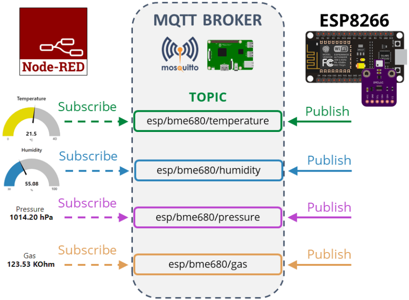 ESP8266 NodeMCU Project Overview MQTT Publish BME680 Temperature Humidity Pressure Gas Readings