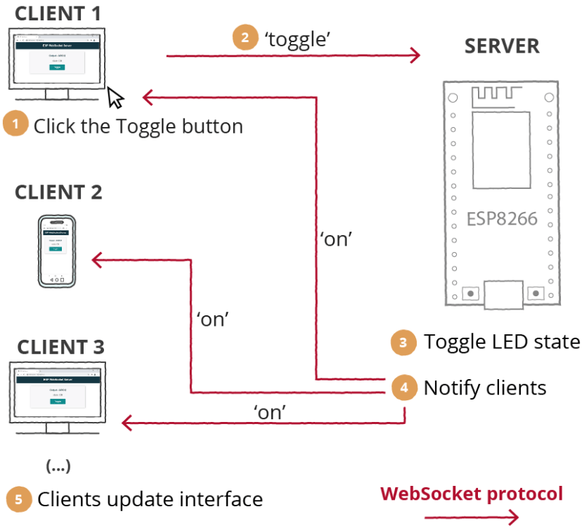 ESP8266 NodeMCU WebSocket Web Server Update All Clients How it Works