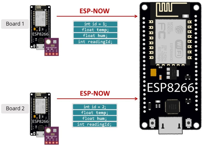 ESP8266 Sender Receiver Board with ESP-NOW using Arduino IDE