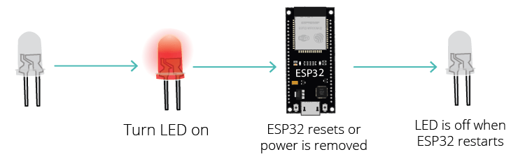 ESP32 Preferences Library Remember Last GPIO State (without preferences)