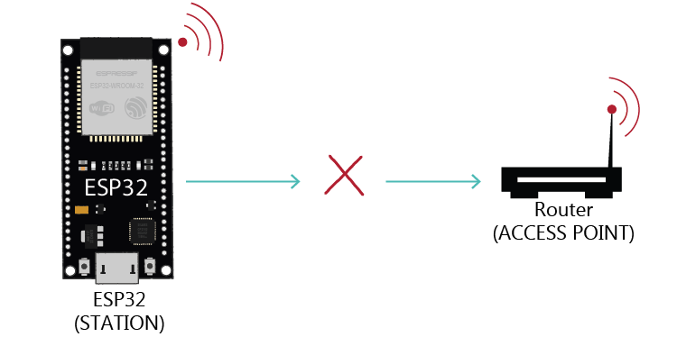 ESP32 Disconnect From Wi-Fi Network