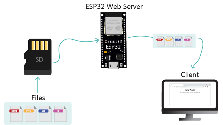 ESP32 Web Server with Files from microSD Card How it Works