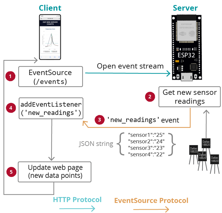 Sensor Readings Multiple Series Server-Sent Events DS18B20