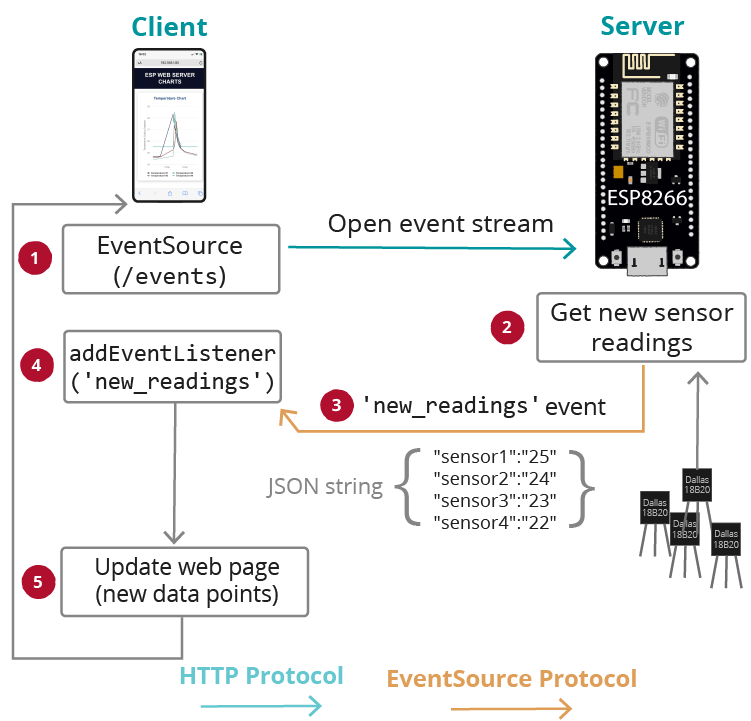 ESP8266 Sensor Readings Multiple Series Server-Sent Events DS18B20