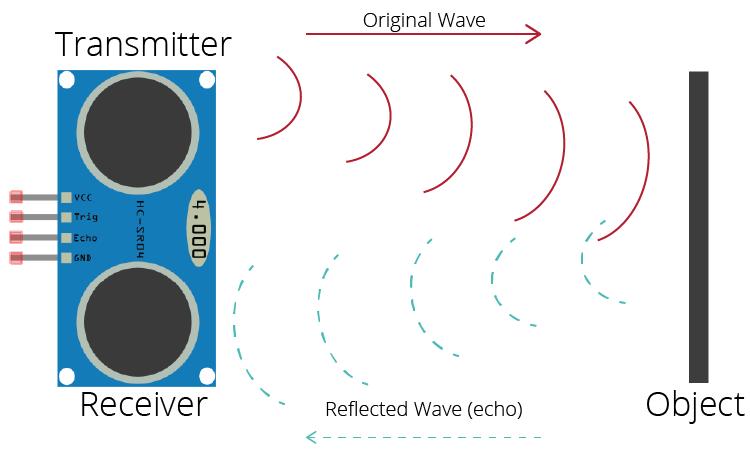 How Ultrasonic Sensor Works