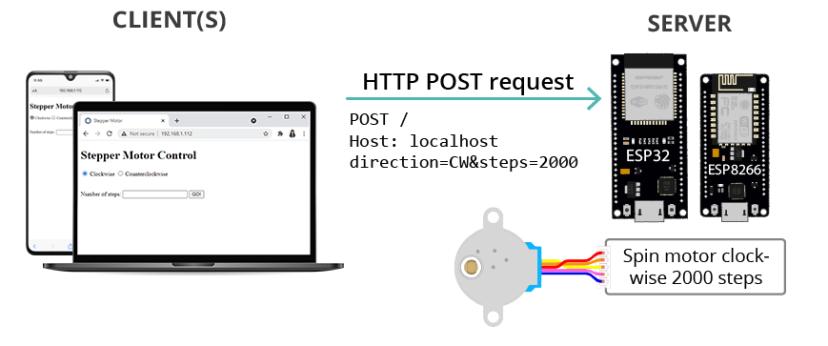 ESP32 ESP8266 Web-Server Control Stepper HTML Form How it Works