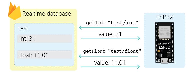 ESP32 Firebase read data realtime database