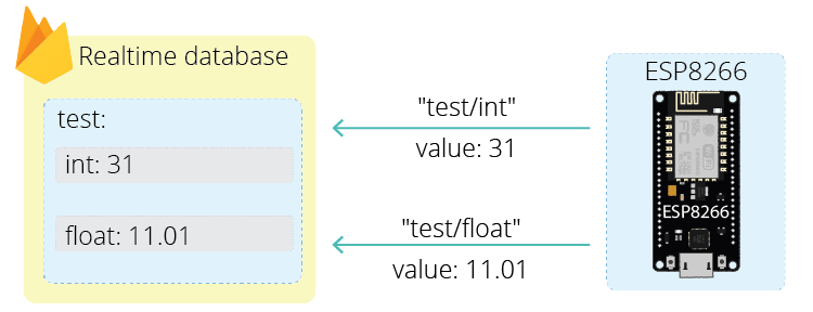 ESP8266 NodeMCU Firebase store data realtime database project example