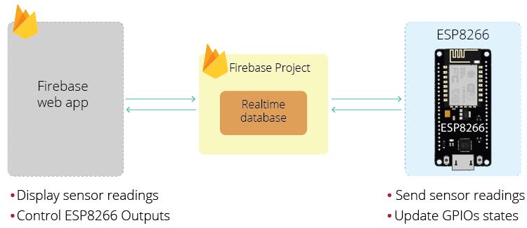 ESP8266 NodeMCU Firebase Web App realtime database
