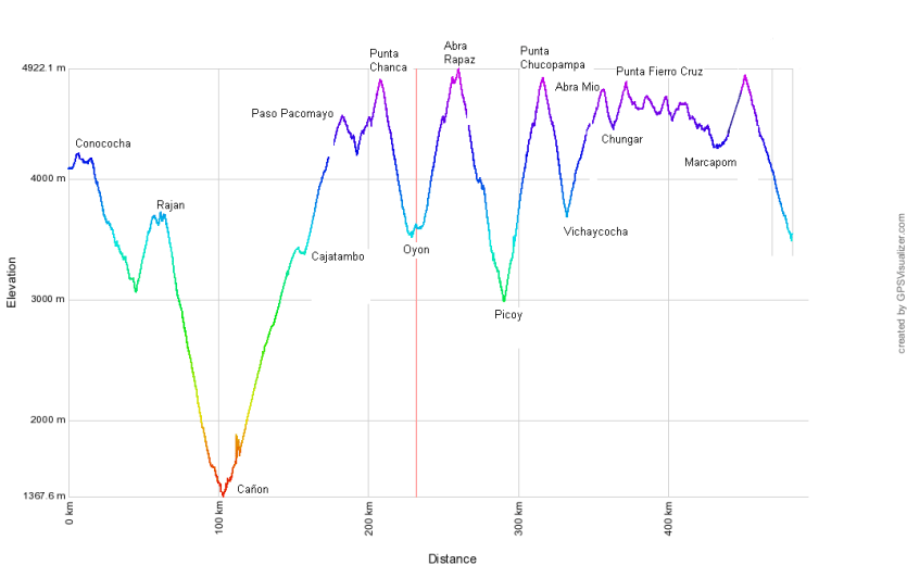 The Elevation Profile (Credit: AndesByBike.com)