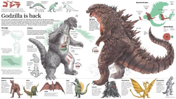 Everything about Godzilla