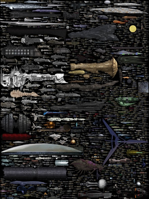 Ship Sizes Across the Universe(s)