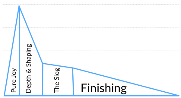 joy-graph