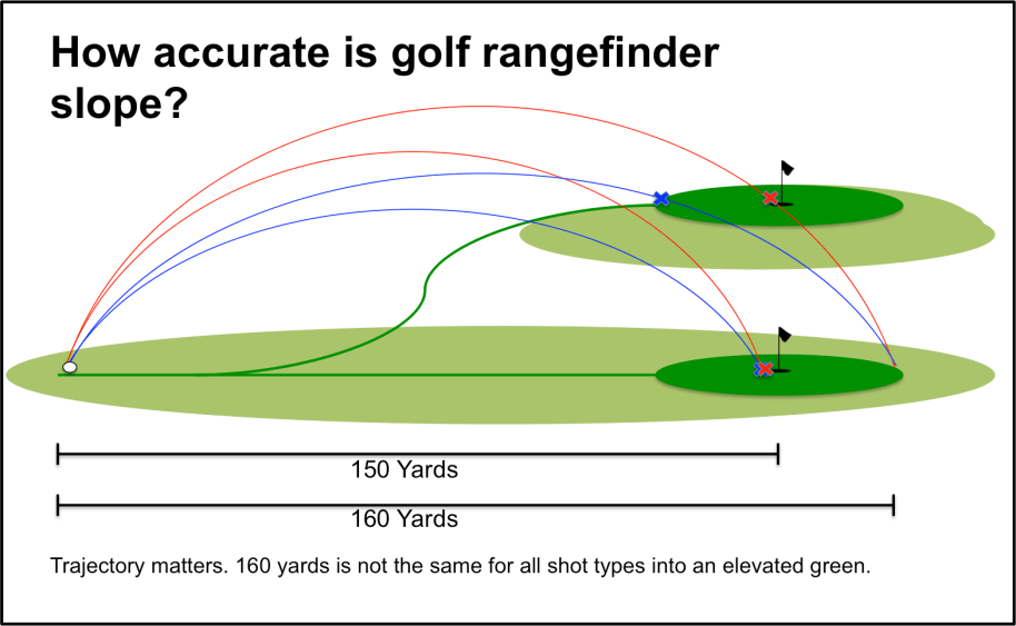 Golf Rangefinder with Slope Trajectory Explanation