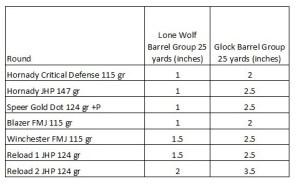 Lone Wolf Barrel Accuracy 9mm