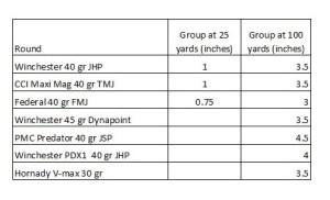 CZ 512 Tactical Accuracy