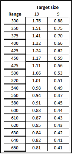 Trace Armory Group MilRad size chart