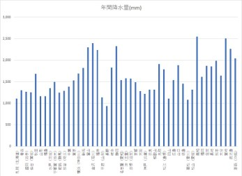 都道府県別 年間降水量 平年値