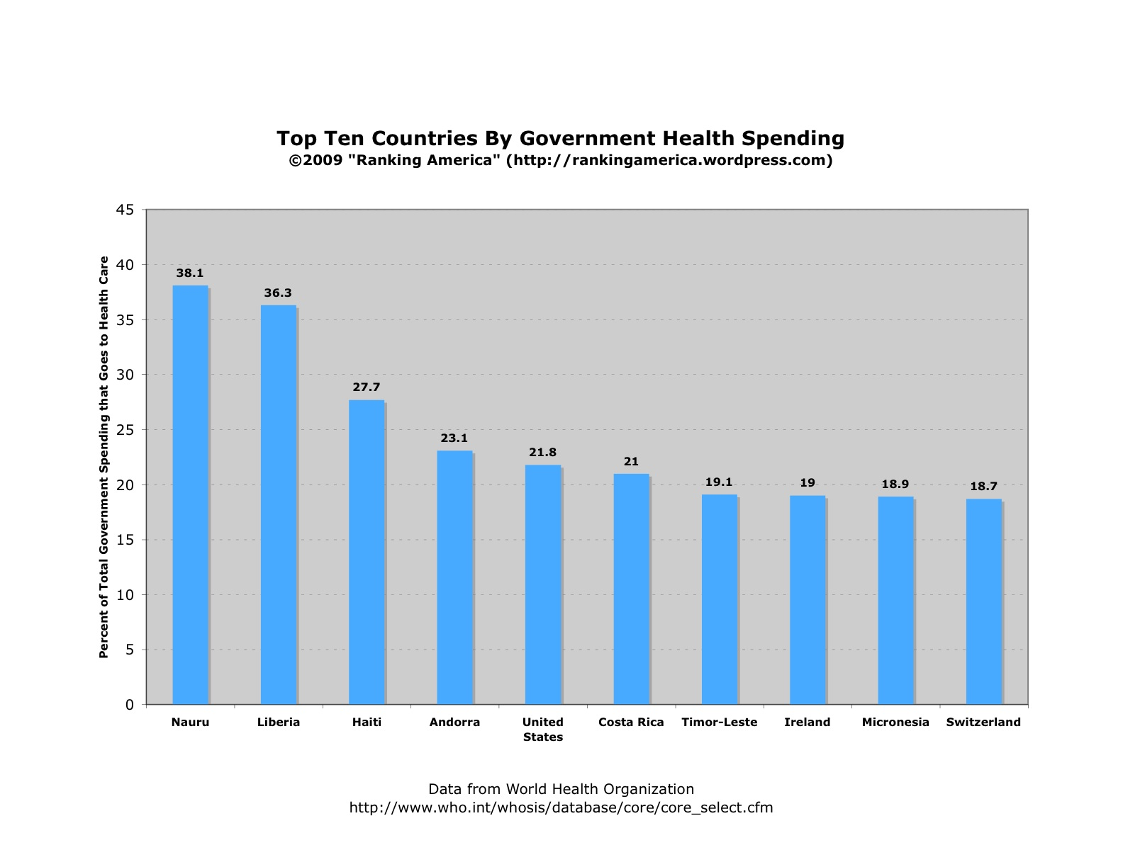 chart-of-government-health-spending