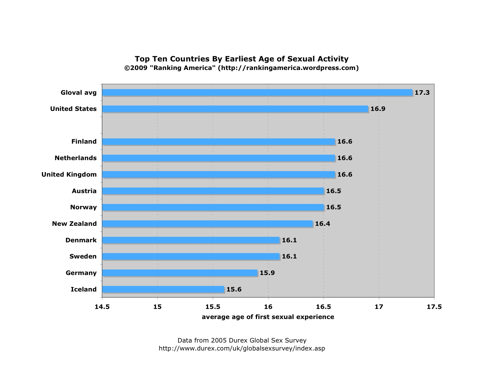 chart-of-first-sexual-experiencexls