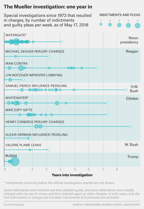 """How Mueller's Probe Stacks Up Against Other Special Investigations (<a href=""""https://fivethirtyeight.com/features/how-muellers-first-year-compares-to-watergate-iran-contra-and-whitewater/"""">FiveThirtyEight</a>)"""