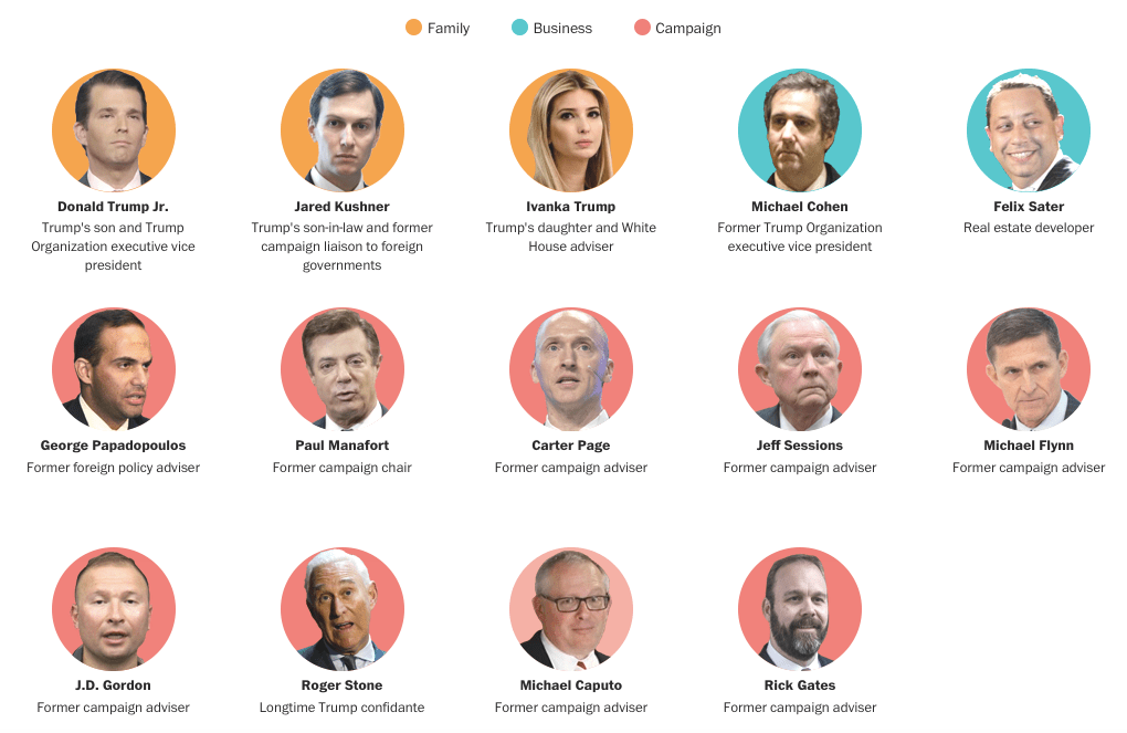 The at least 14 Trump associates who have been in contact with Russian nationals - doesn't include Erik Prince (The Washington Post)