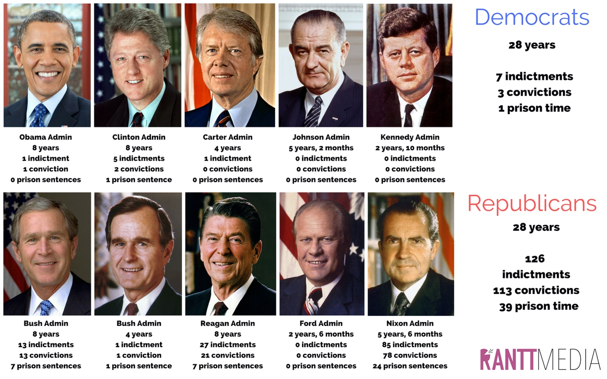 Figure 1. Presidential administrations corruption comparison