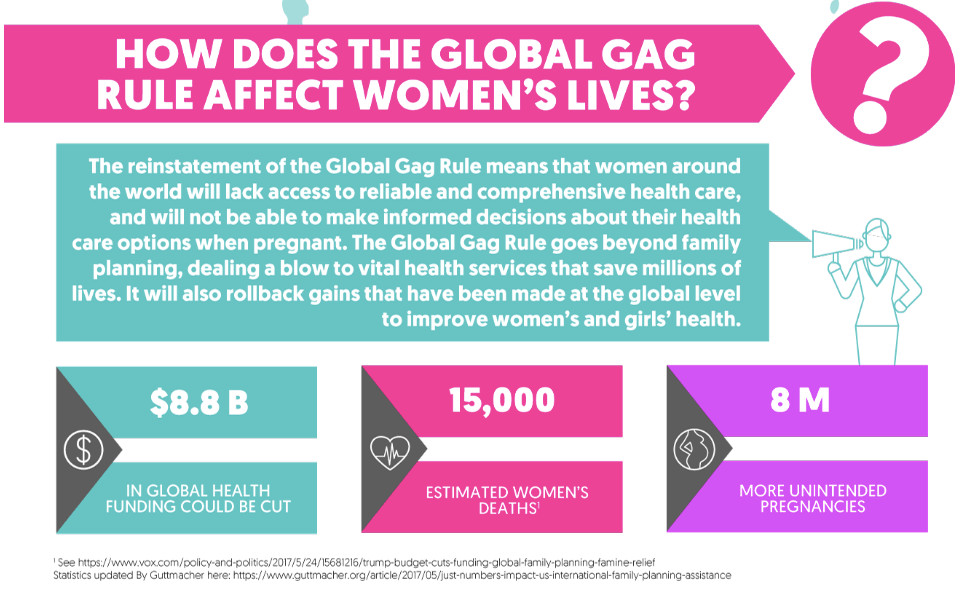 "Source: <a href=""https://www.globalfundforwomen.org/infographic-global-gag-rule/#.XGiEw5NKigR"">Global Fund For Women</a>"