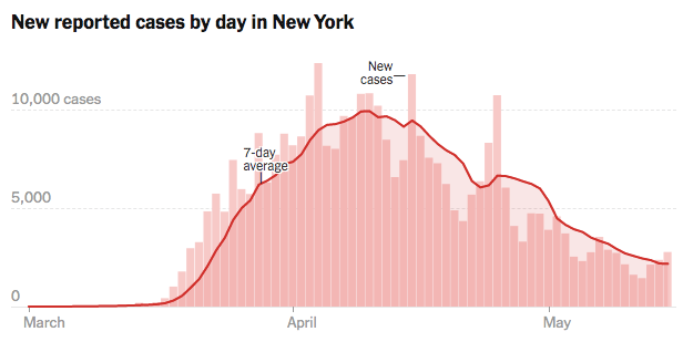 "(Source: <a href=""https://www.nytimes.com/interactive/2020/us/coronavirus-us-cases.html#states"">The New York Times</a>)"