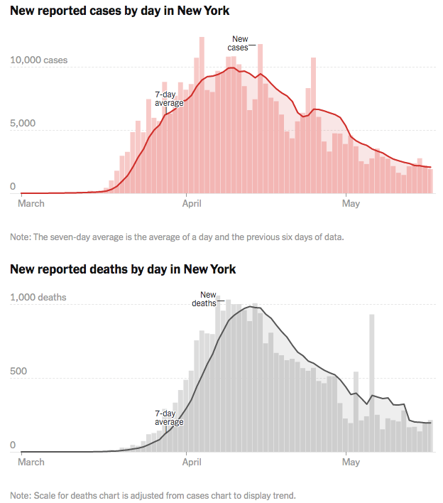 "(Source: <a href=""https://www.nytimes.com/interactive/2020/us/new-york-coronavirus-cases.html"">The New York Times</a>)"