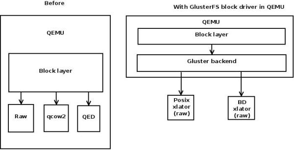 QEMU-GlusterFS native integration   Bharata B Rao's Blog