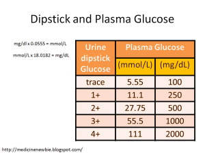 Blood sugar vs. urine sugar