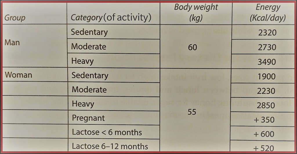 Calories for different categories of Type 2 diabetic patient
