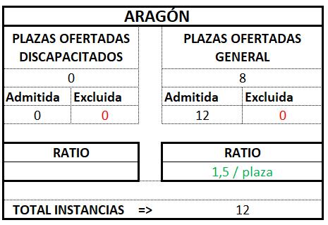 Aragón ratio tramitación 2017 2018