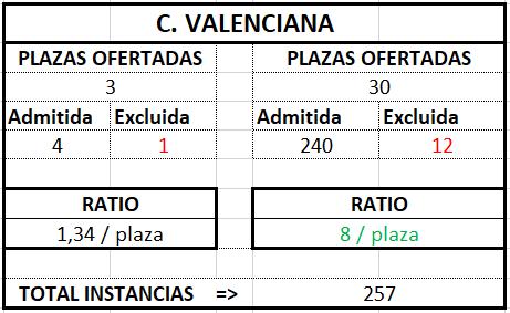 C Valenciana ratio Gestión 2017 2018