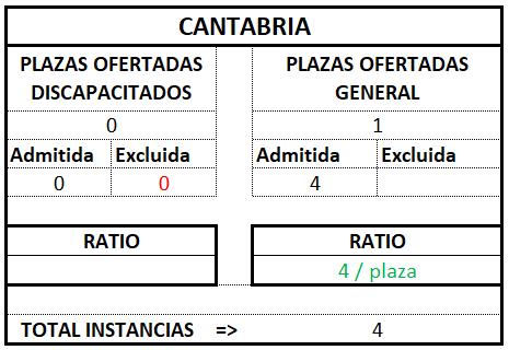 Cantabria ratio tramitación 2017 2018