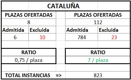 Cataluña ratio Gestión 2017 2018