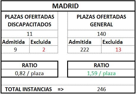 Madrid ratio tramitación 2017 2018
