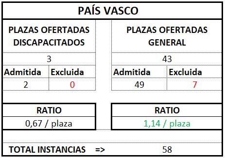 País Vasco ratio tramitación 2017 2018