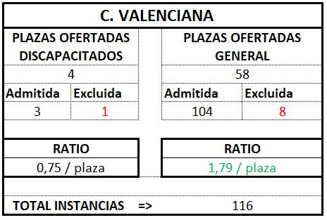 Valencia ratio tramitación 2017 2018