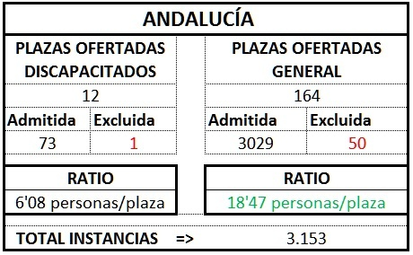 Andalucía ratio gest1TL1718