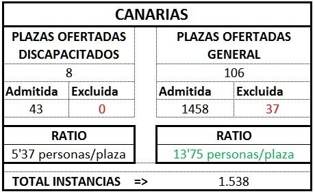 Canarias ratio gest1TL1718