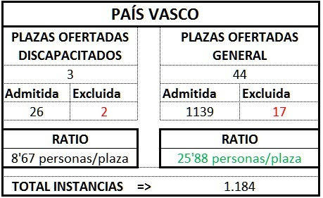 País Vasco ratio gest1TL1718