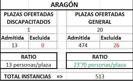Aragóntraprov1718