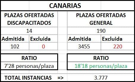 Canariastraprov1718