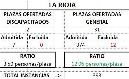 La Riojatraprov1718