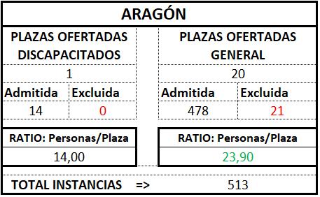 Aragóntratldef1718