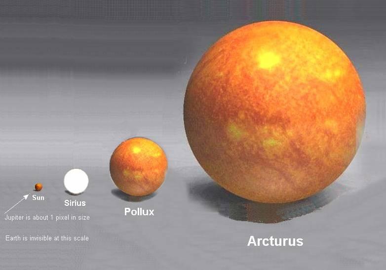 Arcturus, Pollux, Sirius and the Sun
