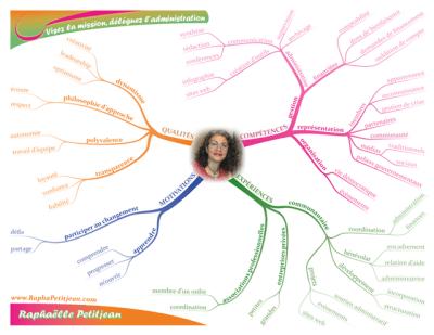 raphaelle-petitjean-profil-carte-euristique